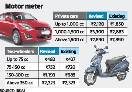 थर्ड-पार्टी मोटर बीमा premium to get pricier as IRDAI