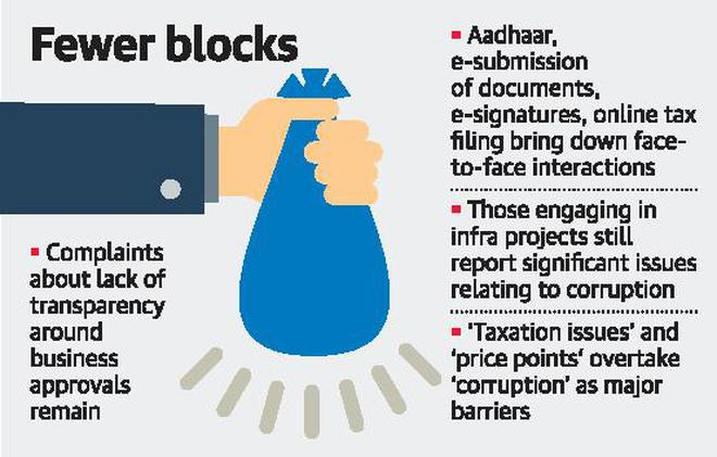 corruption no longer among top 3 hurdles to doing business in india