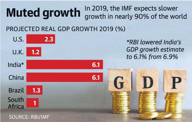 Slowdown effects more pronounced in India: IMF
