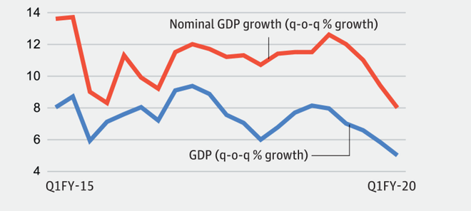 Data point: Economic slowdown explained in 4 charts - The Hindu