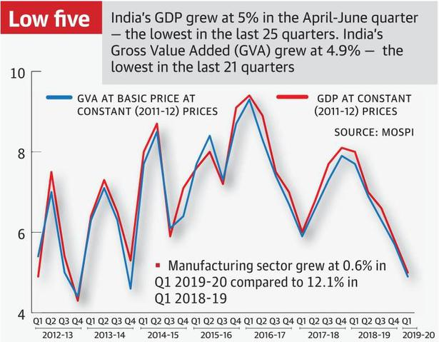 GDP growth down to 6-year low in Q1 of 2019-20 financial year