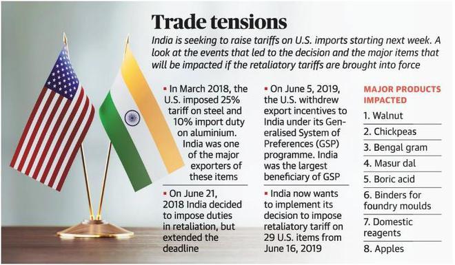 India to impose retaliatory tariffs on 29 U S  goods from