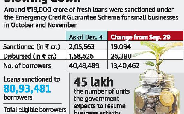Slowdown in loans sanctioned to struggling businesses, MSMEs