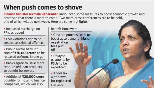 Centre responds to downturn with steps to boost growth