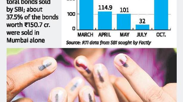 SBI sells over ₹400 cr  electoral bonds - The Hindu