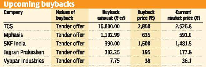 Three things to know about buybacks - The Hindu