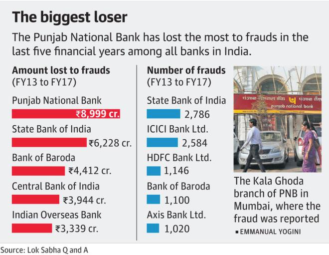 share price of pnb