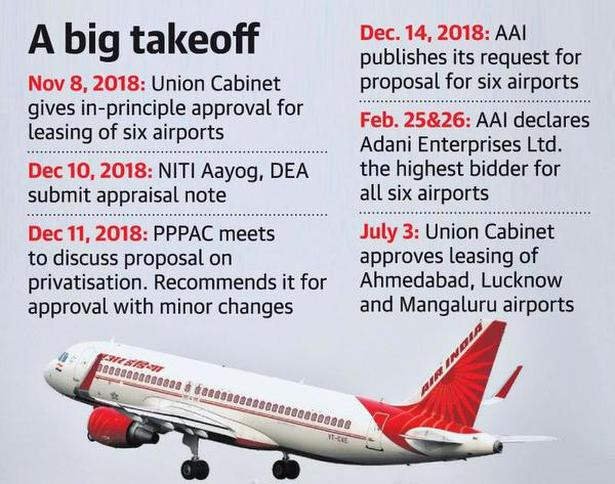 Finance Ministry, NITI Aayog guidelines ignored in airport privatisation