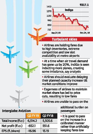 Airlines face double whammy