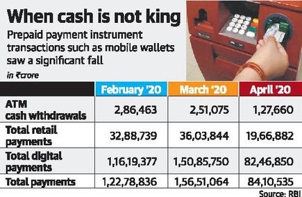 ATM cash withdrawals halved in April - The Hindu