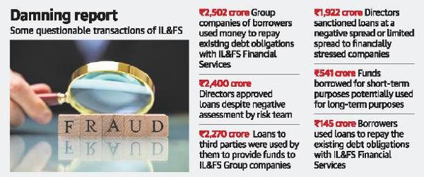 IL&FS ignored risk assessment reports while extending loans: audit