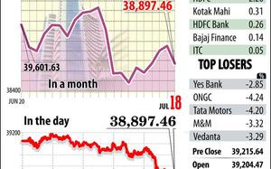 Sensex skids 318 points as weak earnings weigh; Yes Bank plunges 13%