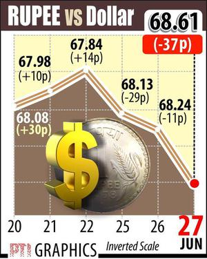 Rupee tumbles to 19-month low on oil