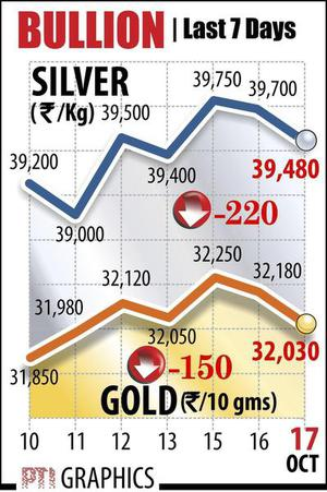 Gold slips further, down ₹150 as demand softens