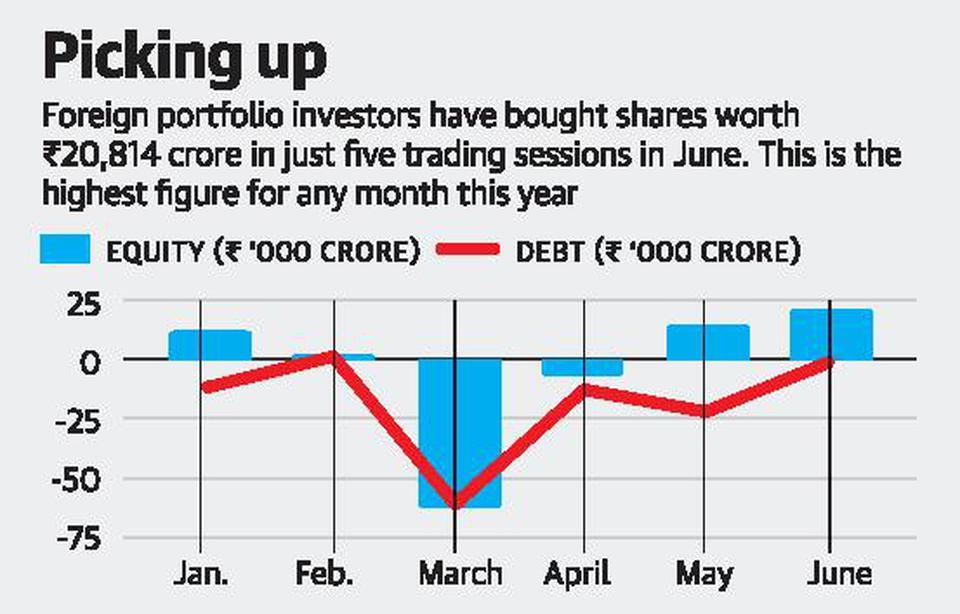 Massive spike in foreign flows into market