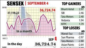Sensex recovers 162 pts; auto stocks cap gains