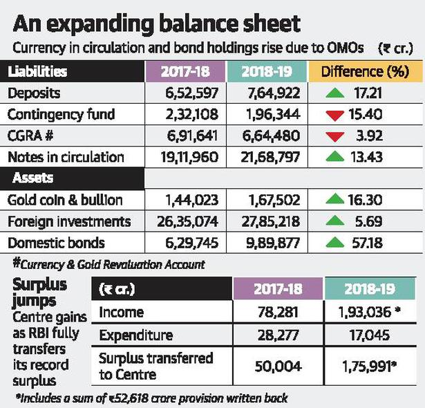 How the RBI ended 2018-19 with an over ₹1.23 lakh-crore surplus