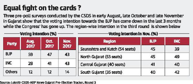 It may be a photo finish for BJP, Congress in Gujarat polls