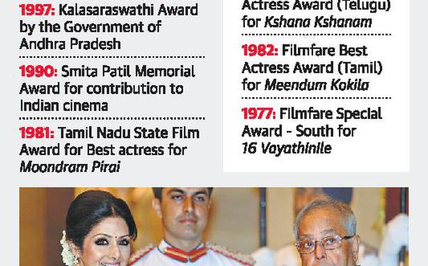 Bollywood mourns the loss of its 'Chandni' - The Hindu
