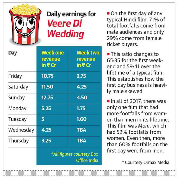The box office figures for 'Veere Di Wedding'