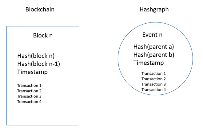 Can hashgraph succeed blockchain as the technology of choice for