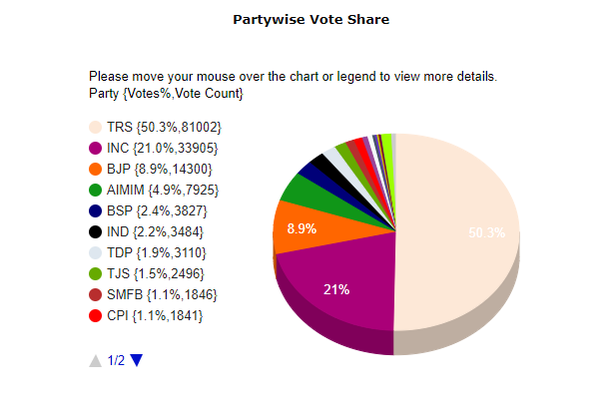 Screen grab of Telangana elections 2018 vote share as on 9:21 am from Election Commission's website.