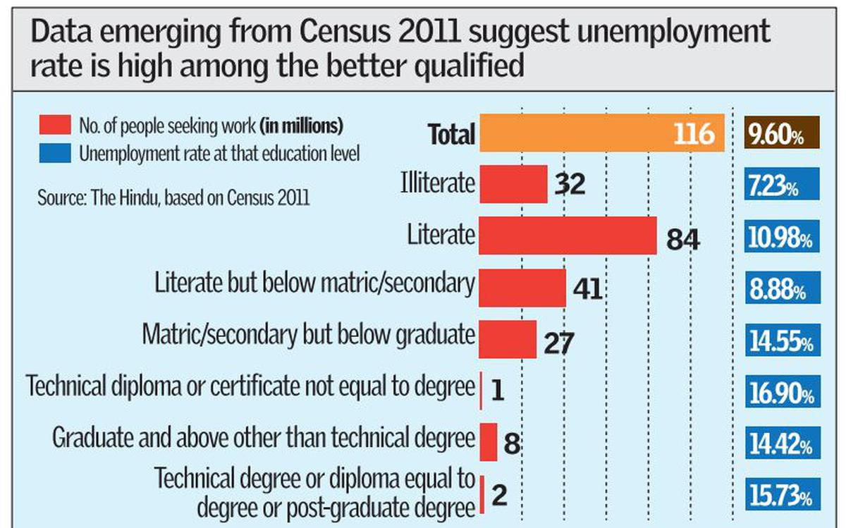 In India Unemployment Rate Still High The Hindu