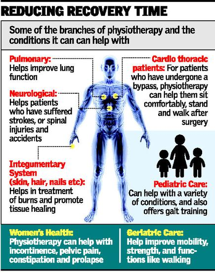There is more to physiotherapy than pain relief - The Hindu