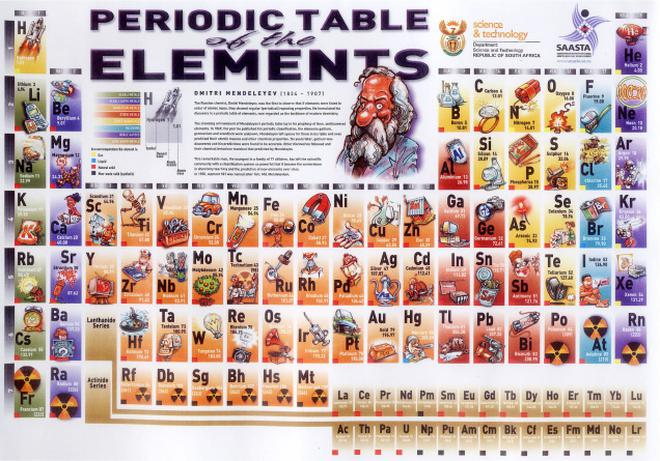 the known periodic table comprises over 3000 isotopes of 114 elements - Periodic Table Of Elements Discovery