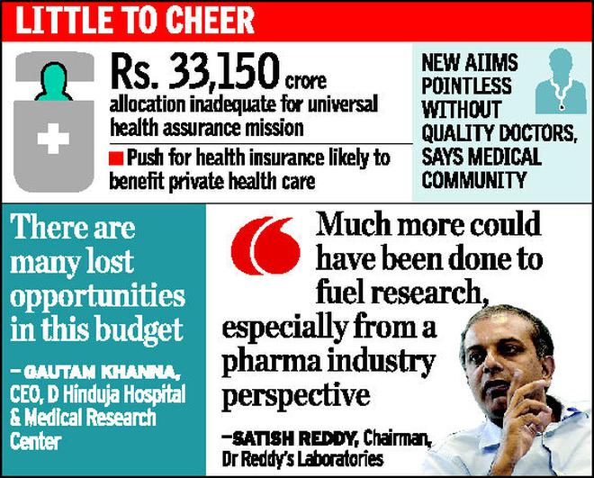 Anaemic allocation leaves healthcare gasping for more