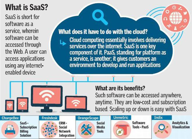 Success with SaaS