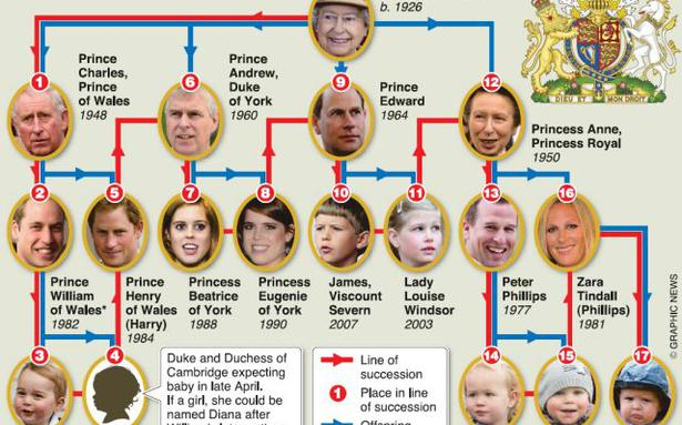 Britain's new royal baby not to be born in London? - The Hindu