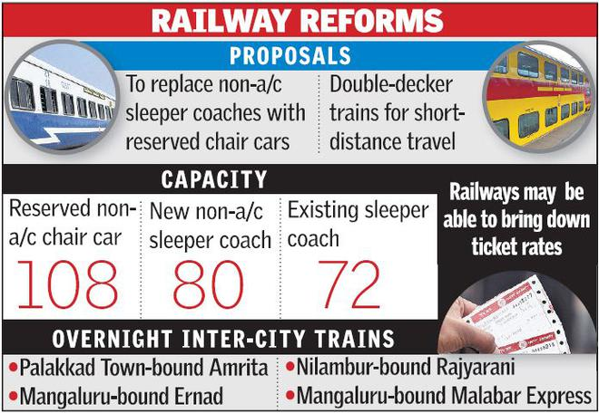 Chair cars may replace sleeper coaches the hindu chair cars may replace sleeper coaches fandeluxe Images