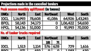 Oil companies cancel bulk LPG road transportation tenders