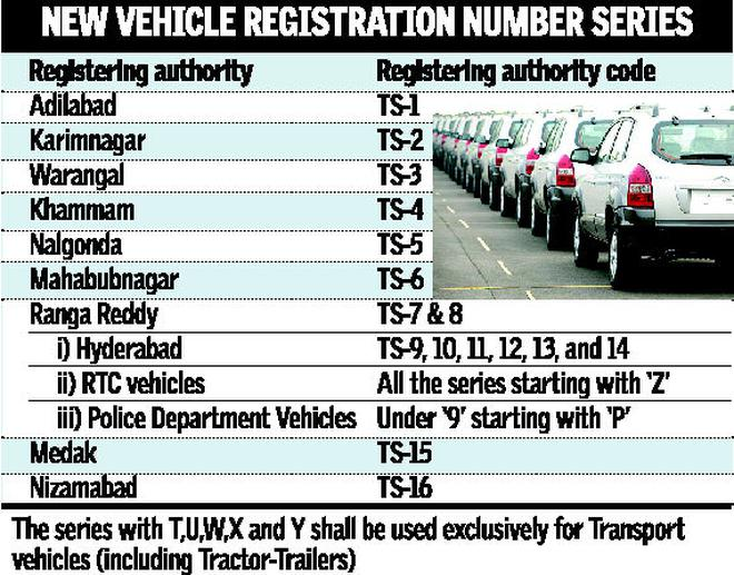 Worksheet. TS registration series rolls out in Telangana  The Hindu