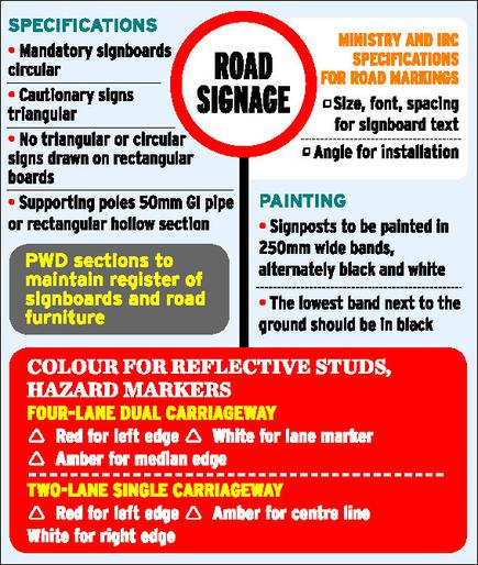 Road safety signs to be standardised in Kerala - The Hindu