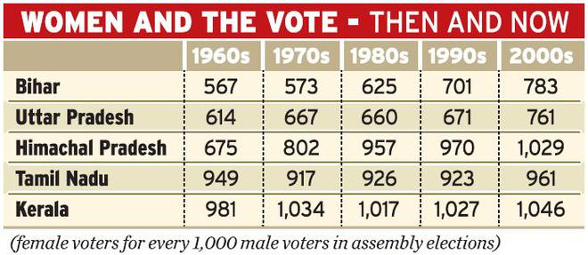 Rising female voter turnout, the big story of 50 years