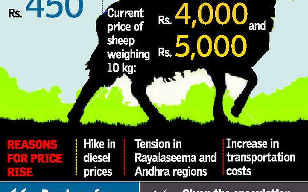 Mutton Prices Go Through The Roof The Hindu