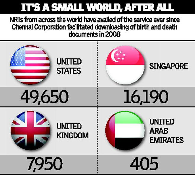 Made In Chennai Downloaded Worldwide The Hindu
