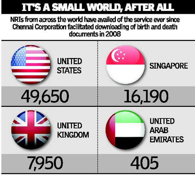 Made in Chennai, downloaded worldwide - TAMIL NADU - The Hindu