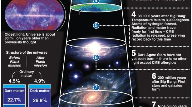 Planck Space Probe Boosts Big Bang Theory The Hindu
