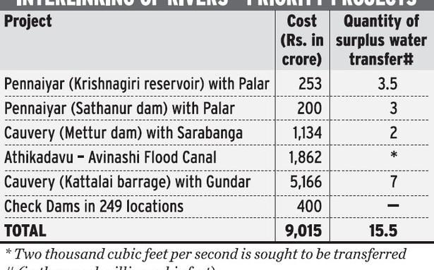 river in tamil essay In 1972, the centre agreed to appoint a committee who would collect statistics from each of the states that had the river basin — kerala, tamil nadu and karnataka the fact-finding committee found that tamil nadu used 566 tmcft (thousand milli cubic feet), karanataka used 177 tmcft.