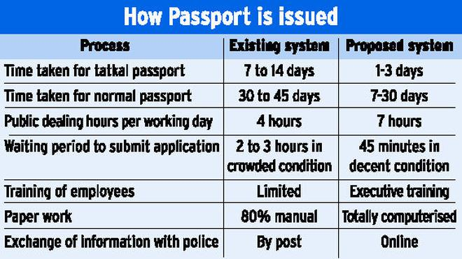 You Can Get Passport In 30 Days Through New System The Hindu
