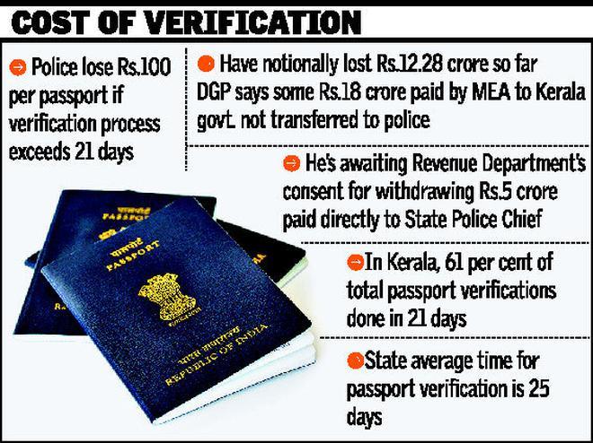 Police await passport verification dues kerala the hindu police await passport verification dues ccuart Images