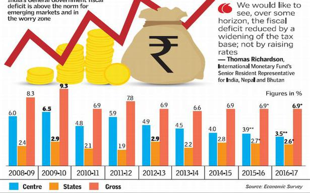 indian fiscal deficit India's fiscal deficit of ₹ 429 trillion is 687% of the budgeted target for 2018-19  compared with 808% a year ago.