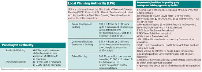 building approval norms in tamil nadu the hindu