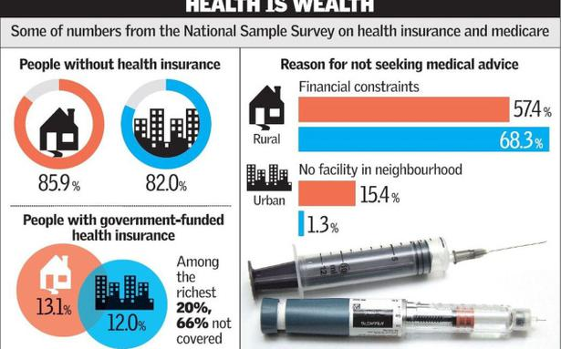 health cover  too little  too scarce