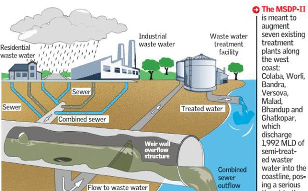 the issue of sewage and wastewater to the environment What happens when there's sewage in the water olympic excitement has a way of surfacing environmental issues  and lakes contain untreated wastewater.