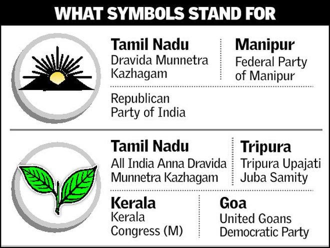 Election Symbols Signify More Than What Meets The Eye Tamil Nadu