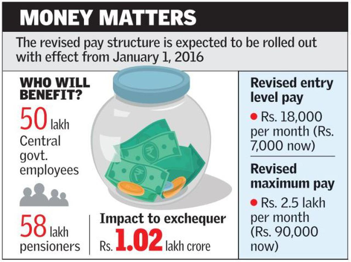 7th Pay Commission arrears to be paid off in one instalment